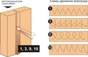 варить электросваркой