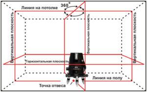 Как проверить лазерный уровень на точность в домашних условиях